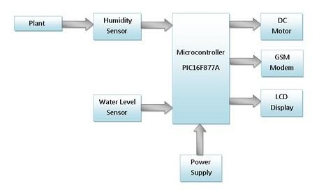 Agriculture Pump Control