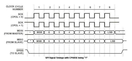 SPI CPHASE_1 Timings